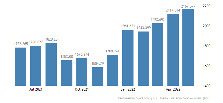 United States Exports of Agricultural, Ism