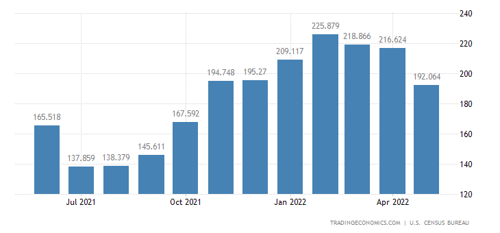 United States Exports of Alcoholic Bevg. Exc. Wine & Related Pr