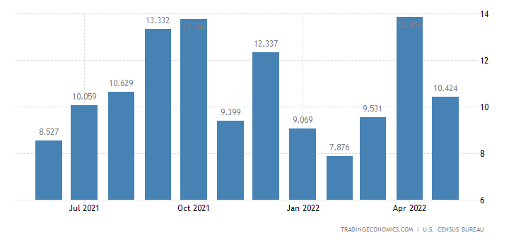 United States Exports of Audio Visual Tapes & Other Media