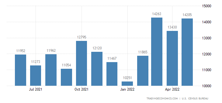 United States Exports of Autos and Parts