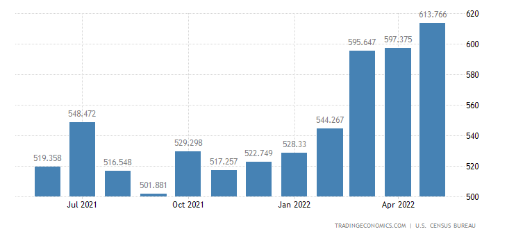 United States Exports of Bakery & Confectionery Products