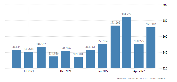 United States Exports of Books, Magazines & Other Printed