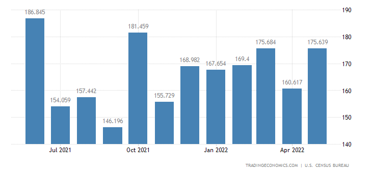 United States Exports of Business Machinery & Equipment