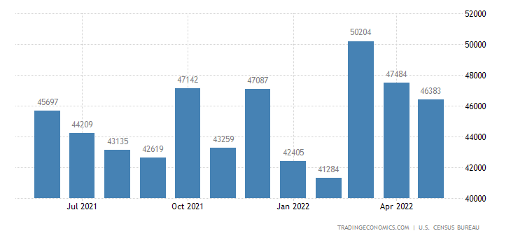 United States Exports of Capital Goods (except Automotive Vehic