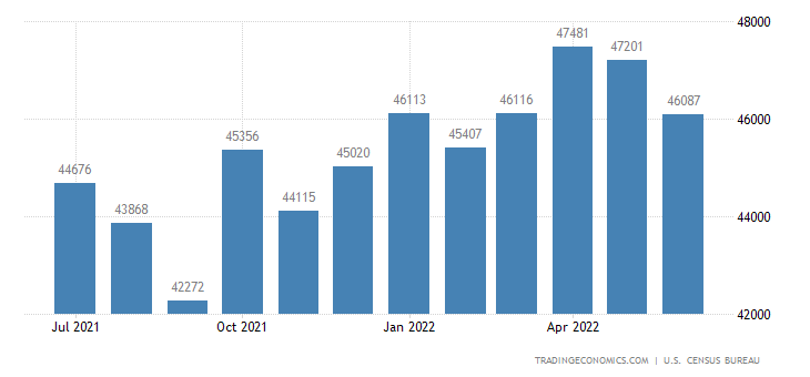 United States Exports of Capital Goods, Except Automotive