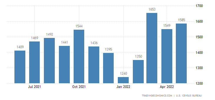 United States Exports of Chemicals - Cosmetics
