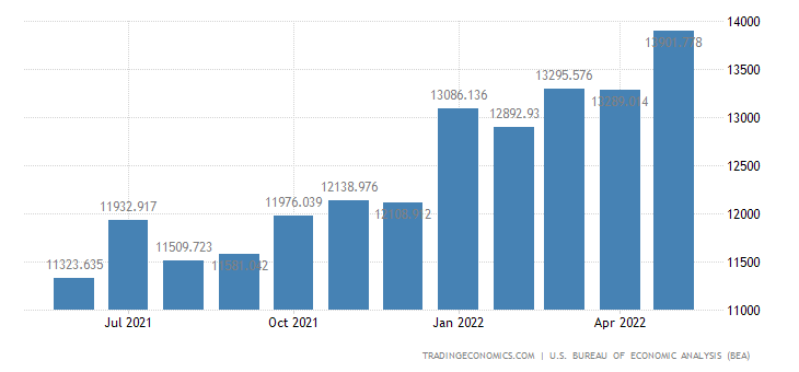 United States Exports of Chemicals Excluding Medicinals