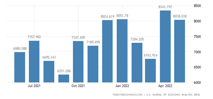 United States Exports of Civilian Aircraft & Engines