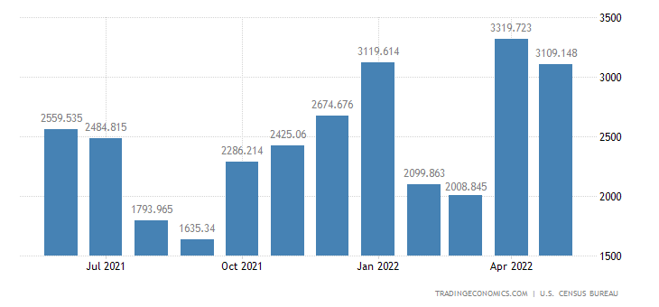 United States Exports of Civilian Aircraft