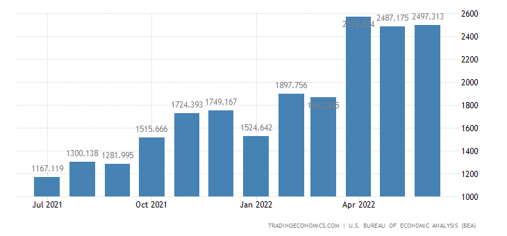 United States Exports of Coals & Related Fuels