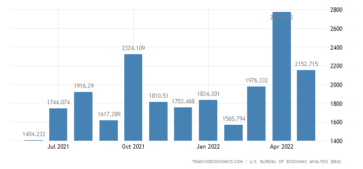 United States Exports of Coins, Gems, Jewelry & Collectibles