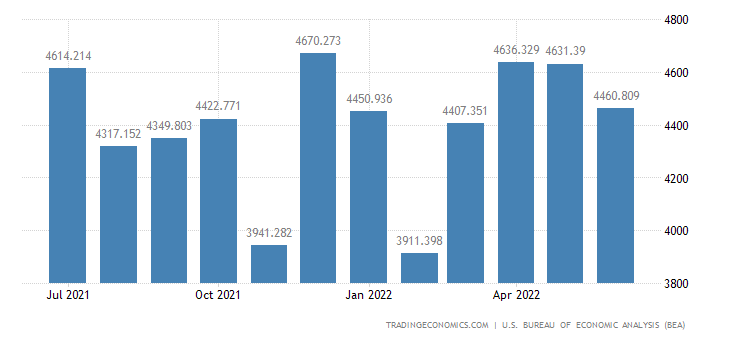 United States Exports of Complete & Assembled, New & Used