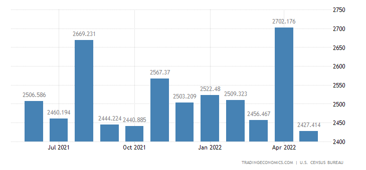 United States Exports of Computer Accessories, Peripherals & Pa