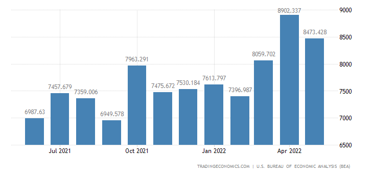 United States Exports of Consumer Durables, Manufactured