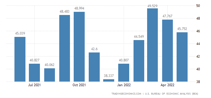 United States Exports of Consumer Nondurables, Unmanufactured
