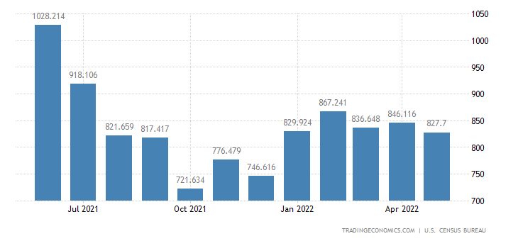 United States Exports of Copper
