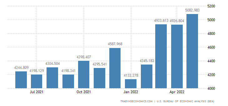 United States Exports of Domestic Exports of N.e.c. Total