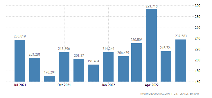 United States Exports of Drilling & Oil Field Eqp.