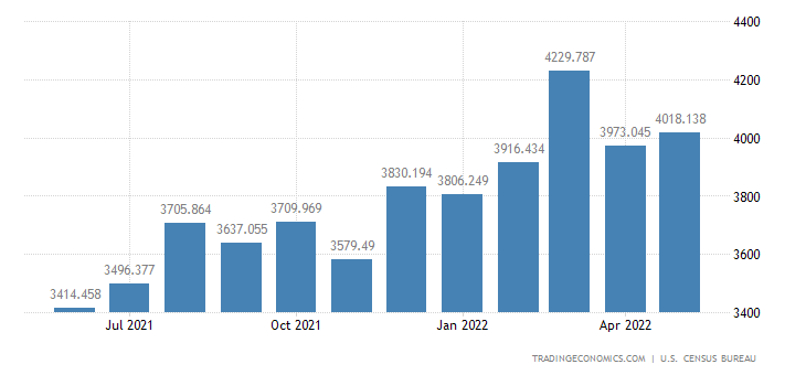 United States Exports of Electric Apparatus & Parts