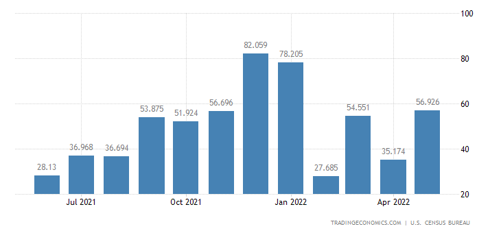 United States Exports of Electric Energy