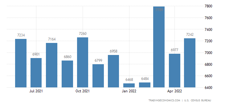 United States Exports of Electrical Machinery