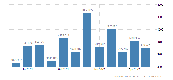 United States Exports of Engines For Civilian Aircraft