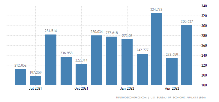 United States Exports of Engines & Turbines For Military