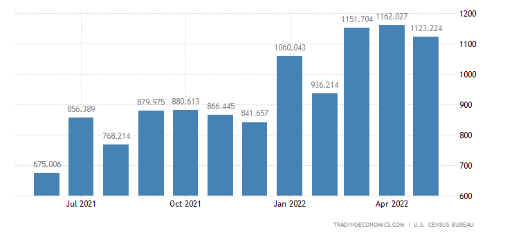 United States Exports of Fertilizers, Pesticides & Insecticides