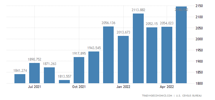 United States Exports of Finished Metal Shapes