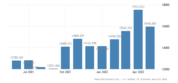 United States Exports of Food, Feeds & Beverages
