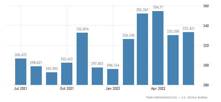 United States Exports of Food & Tobacco Processing Mach.