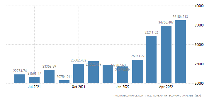 United States Exports of Fuels & Lubricants