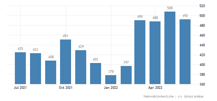United States Exports of Furniture and Bedding