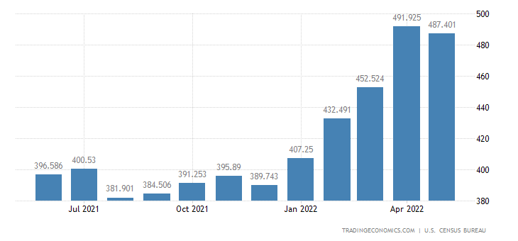 United States Exports of Furniture, Household Items