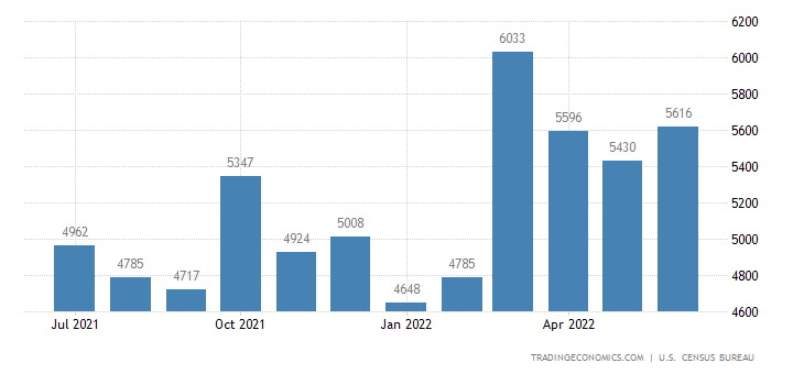 United States Exports of General Industrial Machines