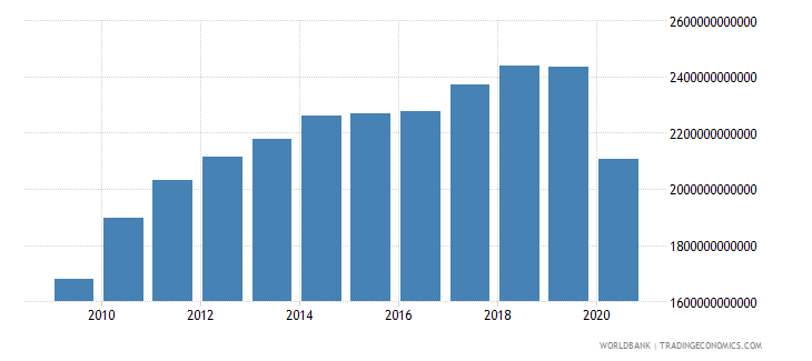 united states exports of goods and services constant 2000 us dollar wb data