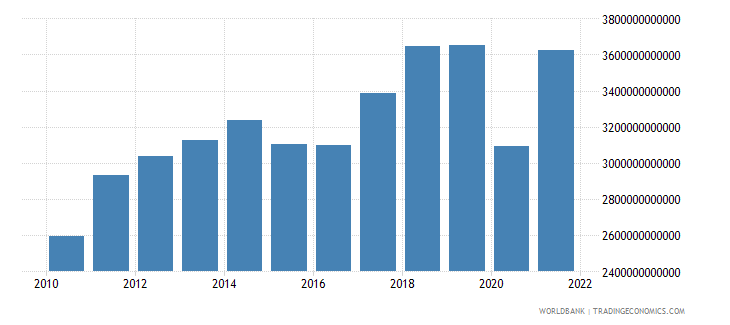 united states exports of goods services and income bop us dollar wb data