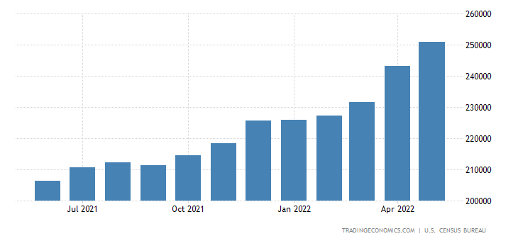 United States Exports of Goods & Services