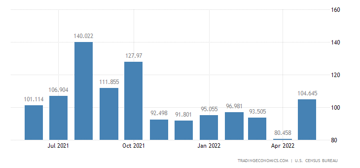 United States Exports of Hides & Skins & Fur Skin, Raw