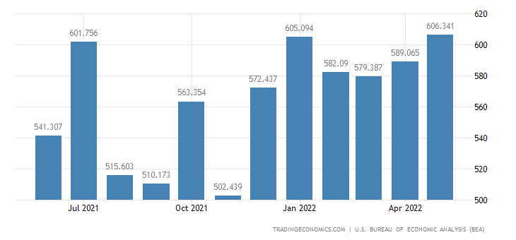United States Exports of Home Entertainment Equipment