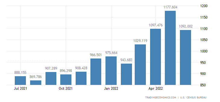 United States Exports of Industrial Inorganic Chemicals