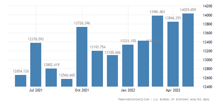 United States Exports of Industrial & Service Machinery