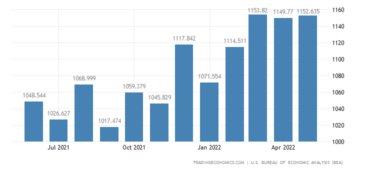 United States Exports of Industrial Textile Fibers, Yarn, Fabric