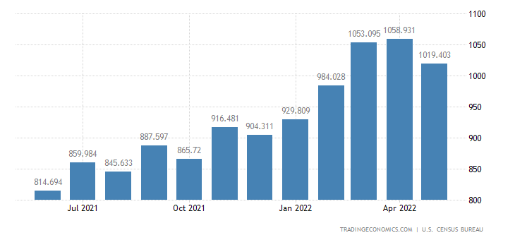 United States Exports of Iron & Steel Mill Products