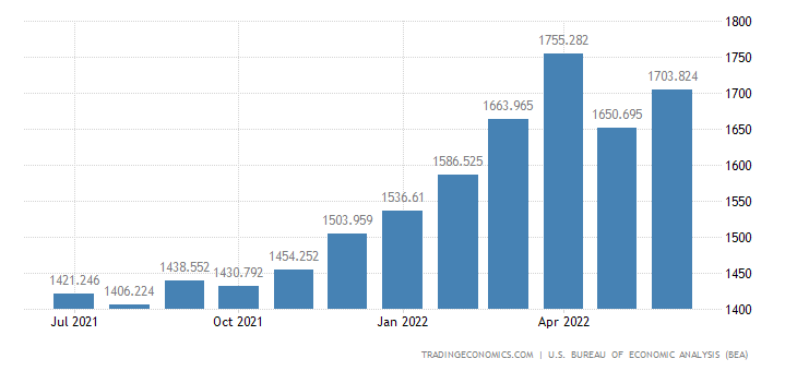 United States Exports of Iron & Steel Products