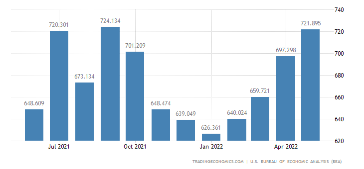 United States Exports of Lumber & Other Wood Supplies