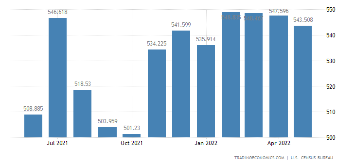 United States Exports of Machine Tools, Metal Working