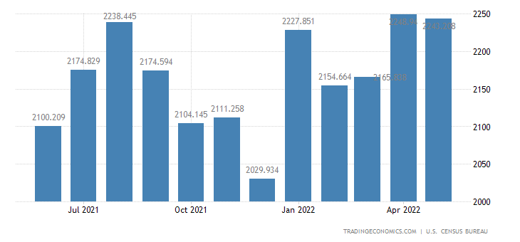 United States Exports of Meat, Poultry & Other Edible Animals