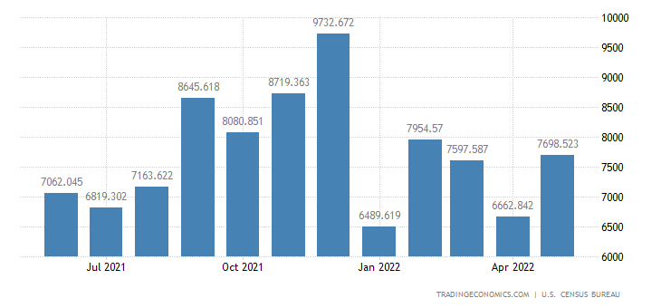 United States Exports of Medicinal, Dental & Pharmaceutical