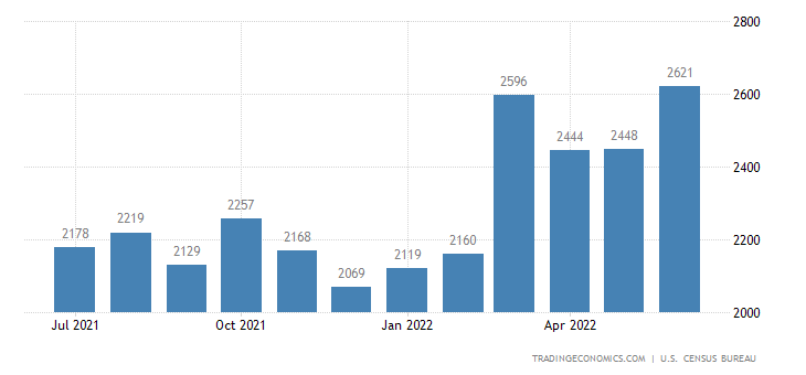 United States Exports of Metal Manufactures, N.e.s.